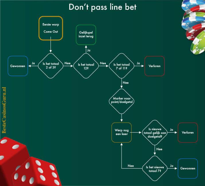 Online craps Don't Pass Line bet flow