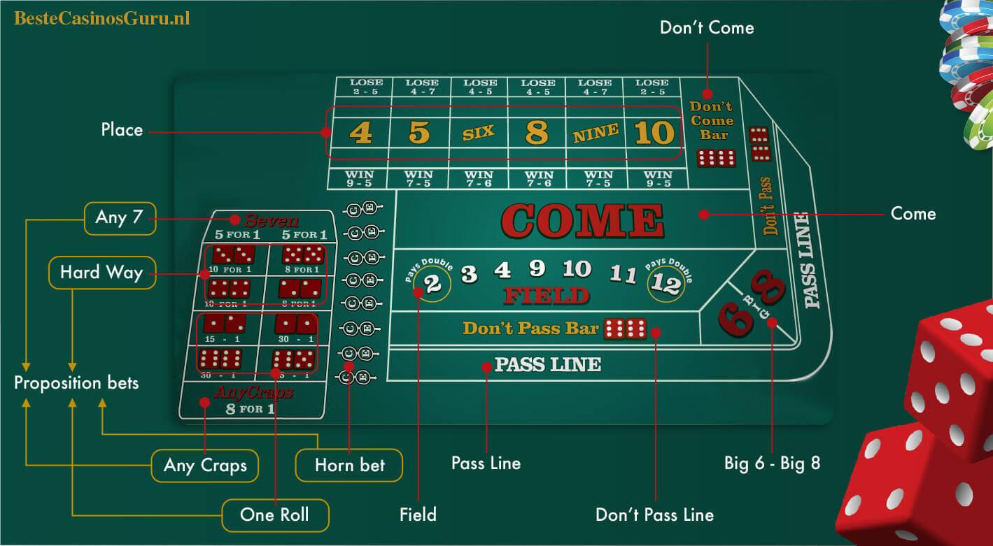 Online craps table layout